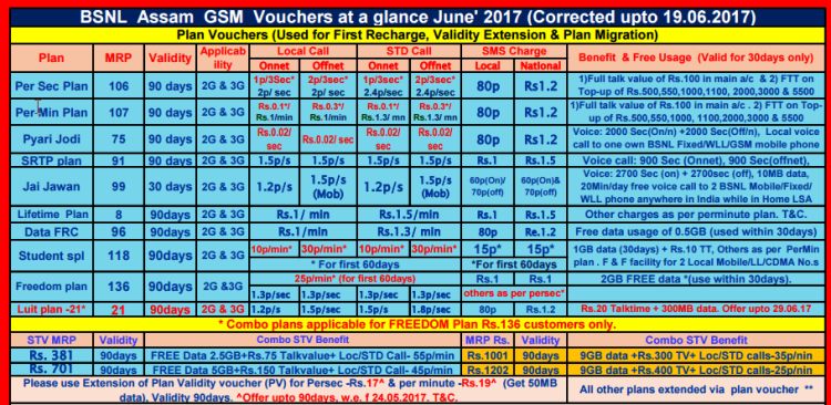 bsnl recharge coupons for validity