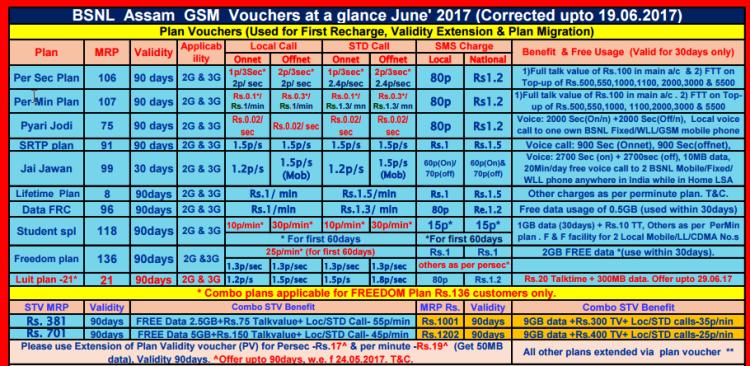 BSNL Plan Continuation Voucher Assam NES & JK
