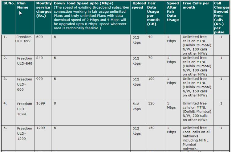 MTNL Delhi 8 Mbps Speed Upgrade