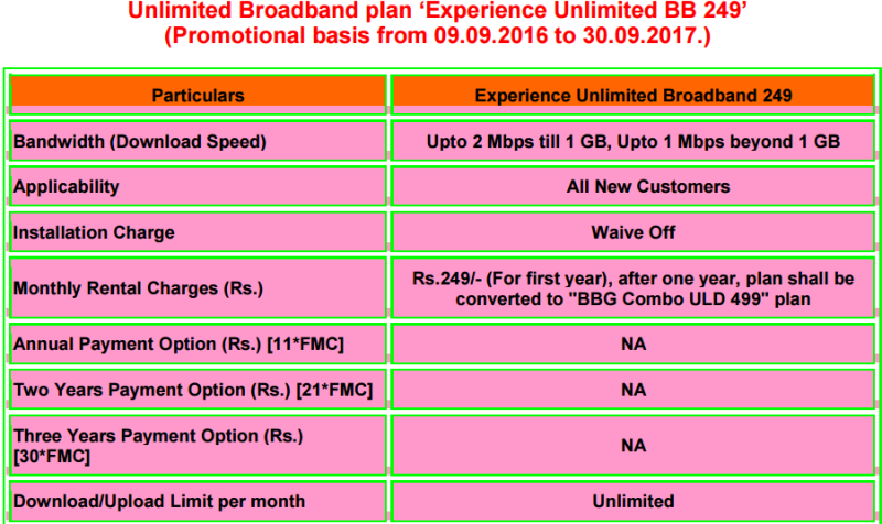BSNL 249 Broadband Plan Revised