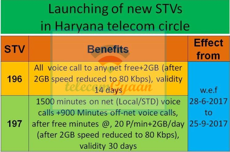 BSNL Haryana STV 196 & STV 197 Launched