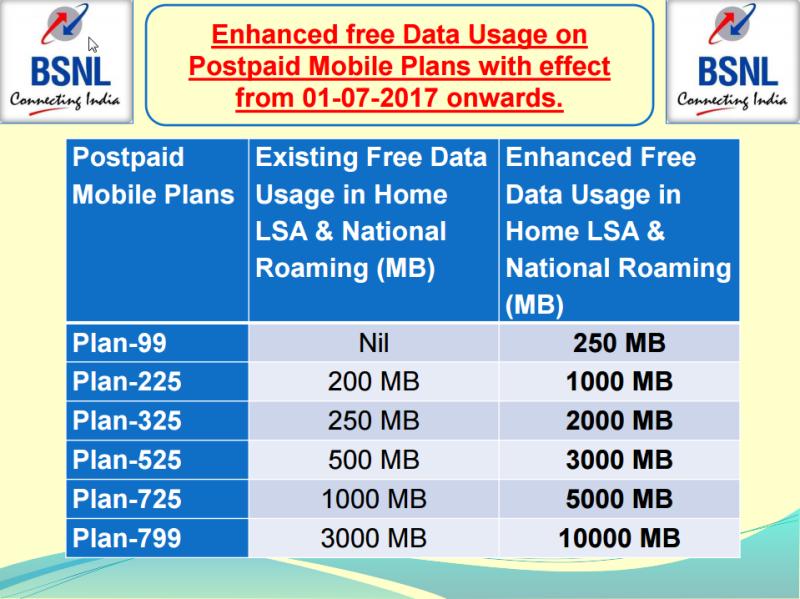 BSNL Postpaid Plans Data Benefits 2017