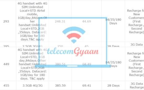 Airtel 293 Plan & Airtel 449 Plan Data Card Dongle User 180 GB 180 days FRC
