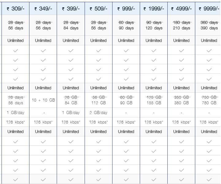 Jio Prepaid Plans Revised