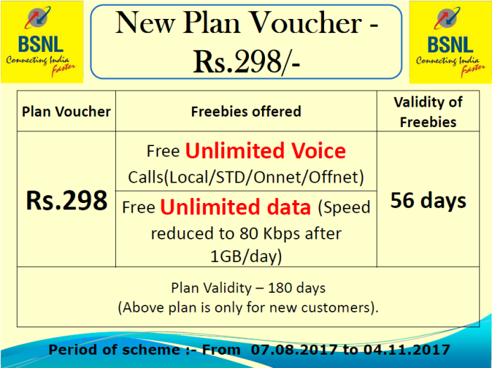 BSNL 298 Plan – In 298, 56 Days, 56 GB, Unlimited Calls by BSNL