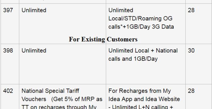 Idea 398 Plan - Existing Customers